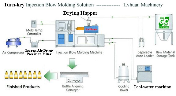 2L PP Bottle Extrusion Blow Molding Machine Continuous Die Head For Jerry Can Making Machine