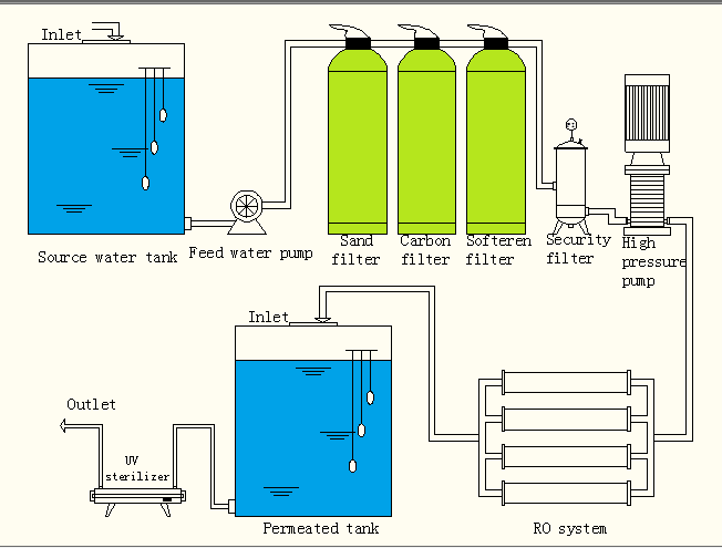Beverage Water Purification Systems Two Regeneration With Stainless Steel Tank